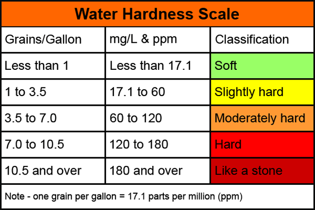 Water Hardness Scale Table