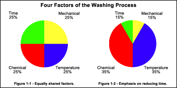 Controlling Factors Of The Washing Process