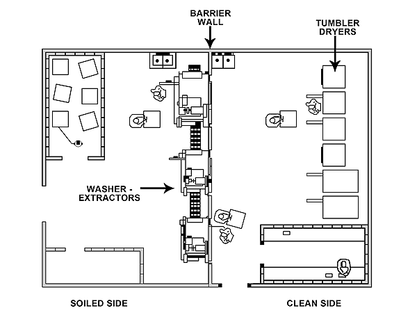 Ideal Clean Room Laundry Layout